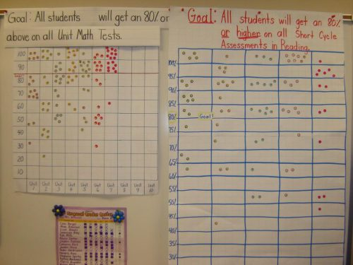 Data wall showing student progress